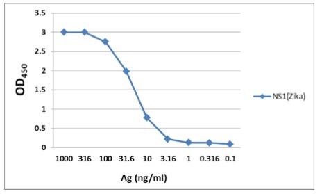 NS1 (Zika Virus) 寨卡NS1抗原酶标检测试剂盒